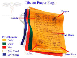 Tibetan-prayer-flag-symbolism